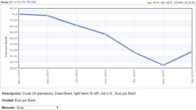 Evolución precio Brent útlimo semestre