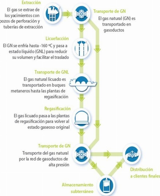 Ciclo del gas regasificado (fuente Enagás)