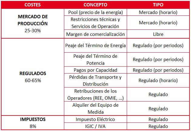 Formación de precios de la electricidad