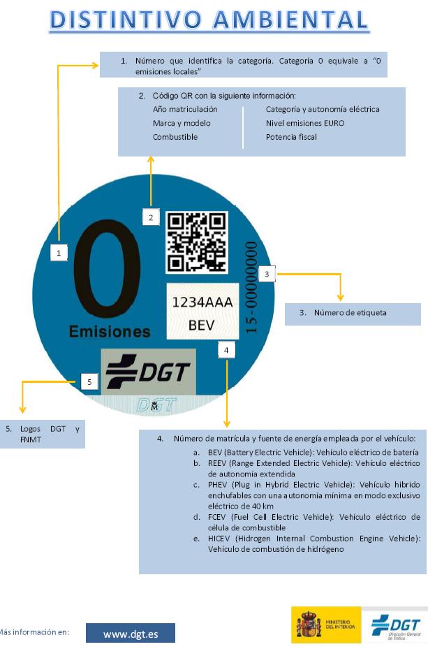 Imagen distintivo DGT vehículo 0 emisiones