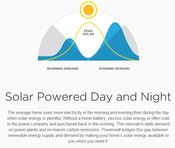 Tesla Powerwall con instalación solar fotovoltaica