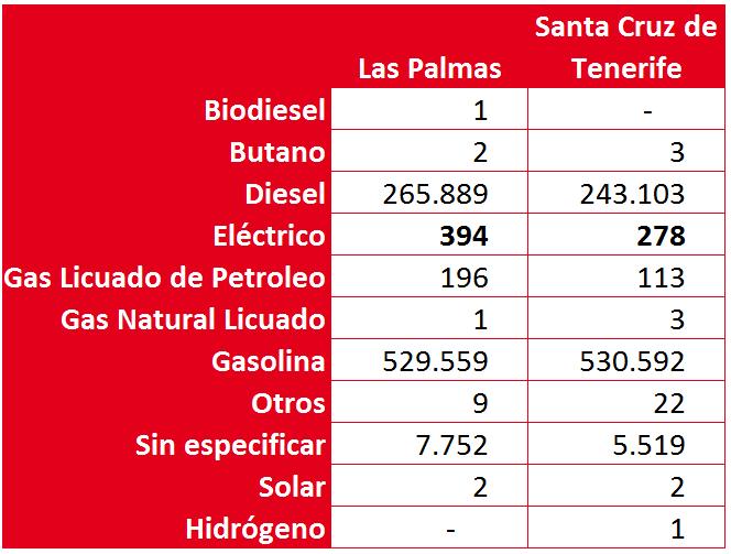 Estadísticas parque de automóviles Canarias en septiembre 2015